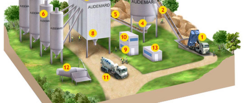 فرایند تولید بتن آماده در 13 گام